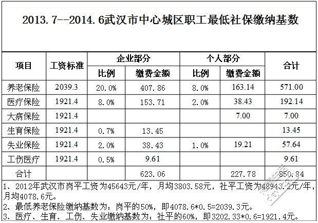 2013年武汉市社保缴纳基数.jpg